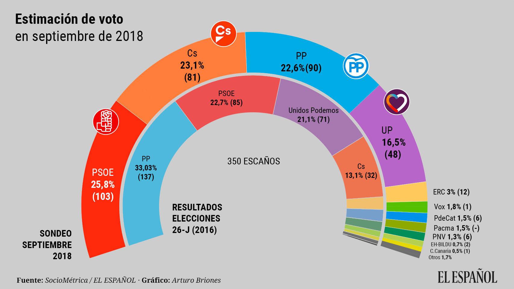 El PSOE ganaría hoy las elecciones pero, con una ventaja mucho menor que la pronosticada por el CIS en julio, seguido muy de cerca por CS y PP.
