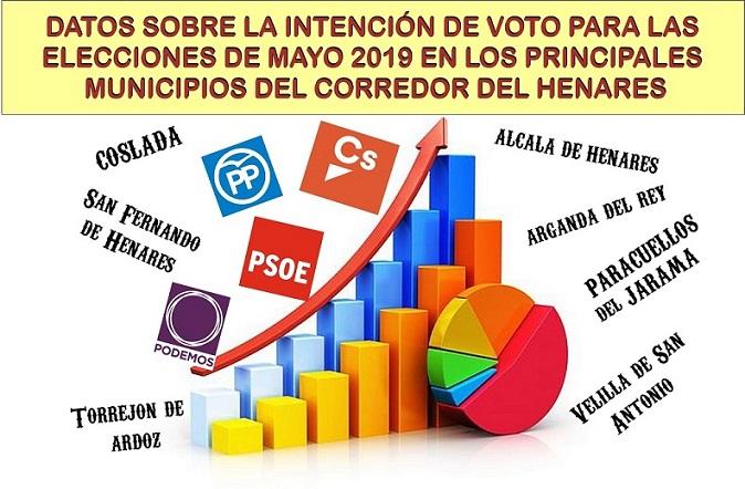 Ciudadanos (Cs) encabeza la intención de voto para las municipales de 2019, en los municipios más importantes  del Corredor del Henares.