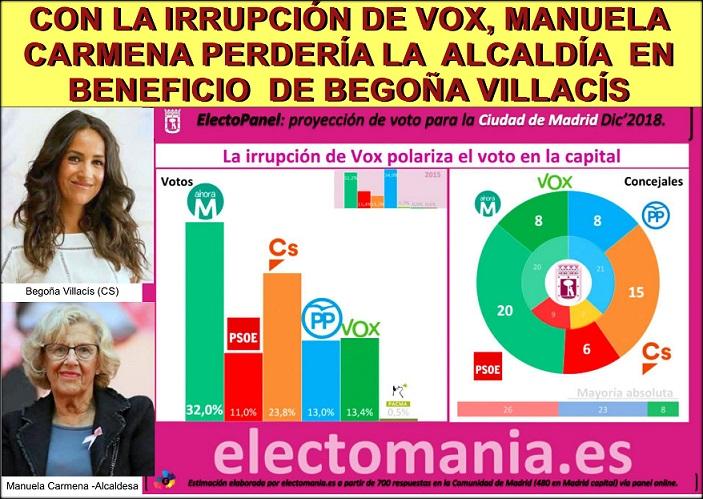 El panel de esta última encuesta de Electomanía pone casi imposible a  Manuela Carmena retener la alcaldía de Madrid.