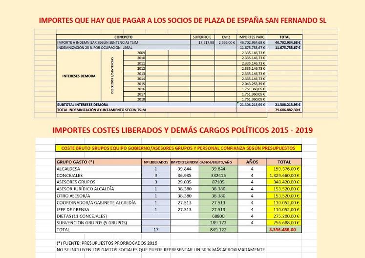 Asc. El Molino informa a los vecinos/as de San Fernando de Henares, de lo que tendrán que pagar por Plaza de España(I)