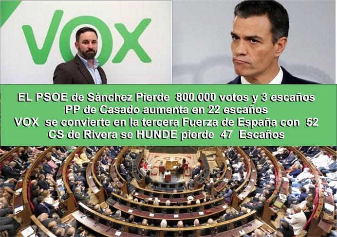 ELECCIONES 10N-Hablan las urnas: El Psoe de Sánchez pierde casi 800.000 votos y 3 escaños. El PP sube, Vox es ya tercera fuerza política y Ciudadanos se Hunde. Unas elecciones que han costado a los españoles más de 140 millones de euros.