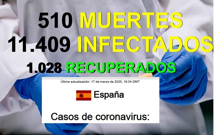 Covid-19 España cuarto País del mundo con 510 fallecidos y 11.409 contagios.