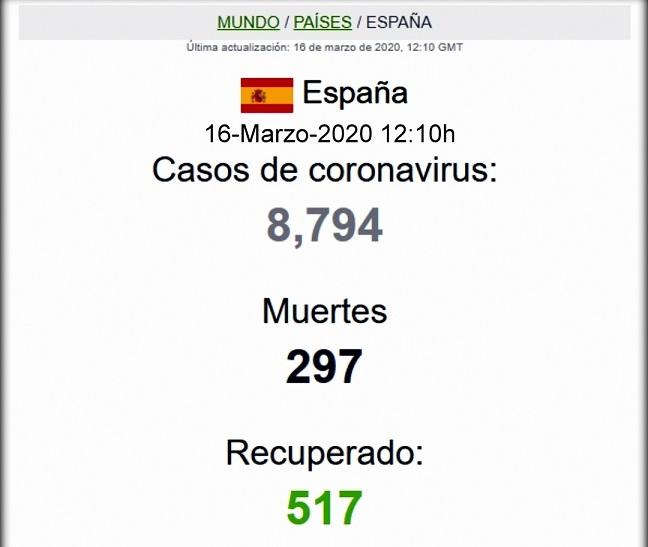 Últimos Datos Coronavirus-Covid-19 -Lunes 13/03/2020 12:00h