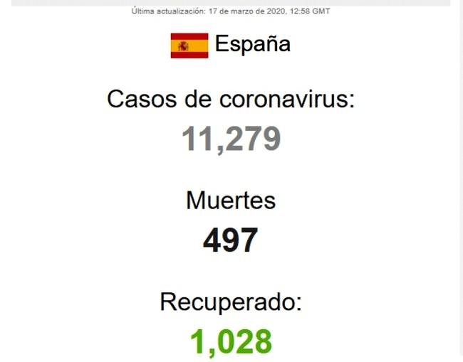 Todos en Casa!! El coronavirus avanza. 11.279 contagios y casi 500 fallecidos en España.