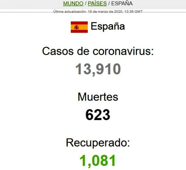 Covid-19: Casi 14.000 contagiados y 623 fallecidos en España.