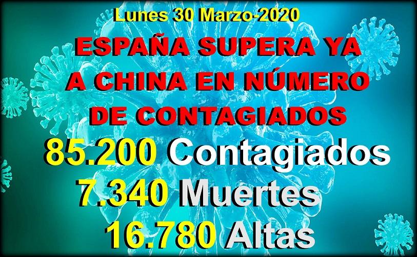 Covid-19: España con 85.195 contagios detectados ya supera a China.