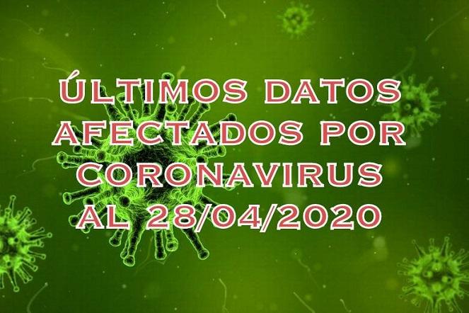Últimos datos publicados al 28/04/2020 sobre personas afectadas por Covid-19.