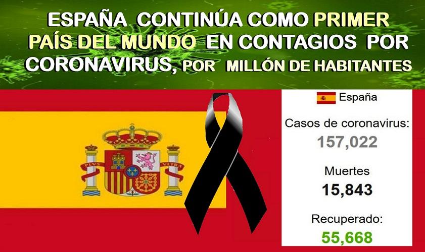 España con 157.022 casos «oficiales» detectados, continúa siendo el PRIMER País del Mundo en contagios por Covid-19