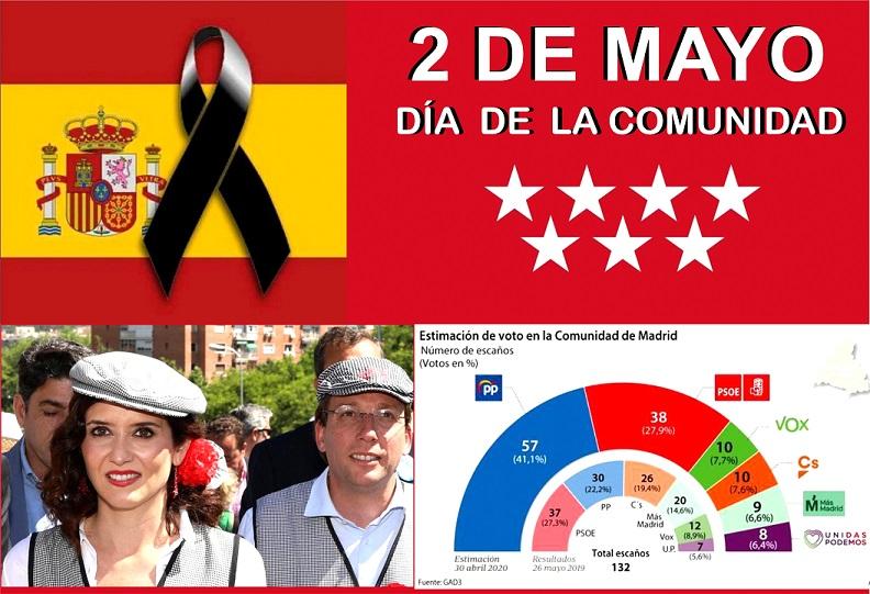 Hoy Día de la Comunidad de Madrid, los madrileños premian a su Presidenta y a su Alcalde con una revolucionaria intención de voto.