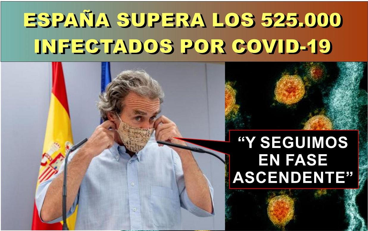 España supera los 525.000 infectados. 26.560 nuevos contagios y 98 fallecidos más desde el viernes.