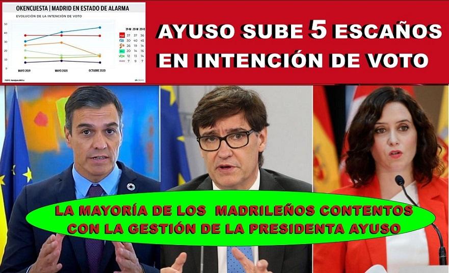 El enfrentamiento de Sánchez y la izquierda con la presidenta Ayuso, hace que el PP en Madrid suba 5 escaños en intención de Voto.