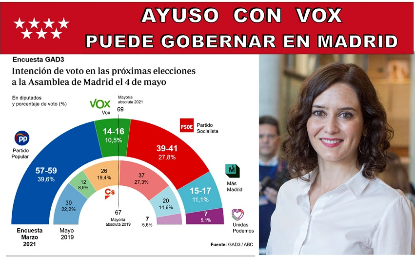Intención de voto para las próximas elecciones a la Asamblea de Madrid el 4 de mayo.