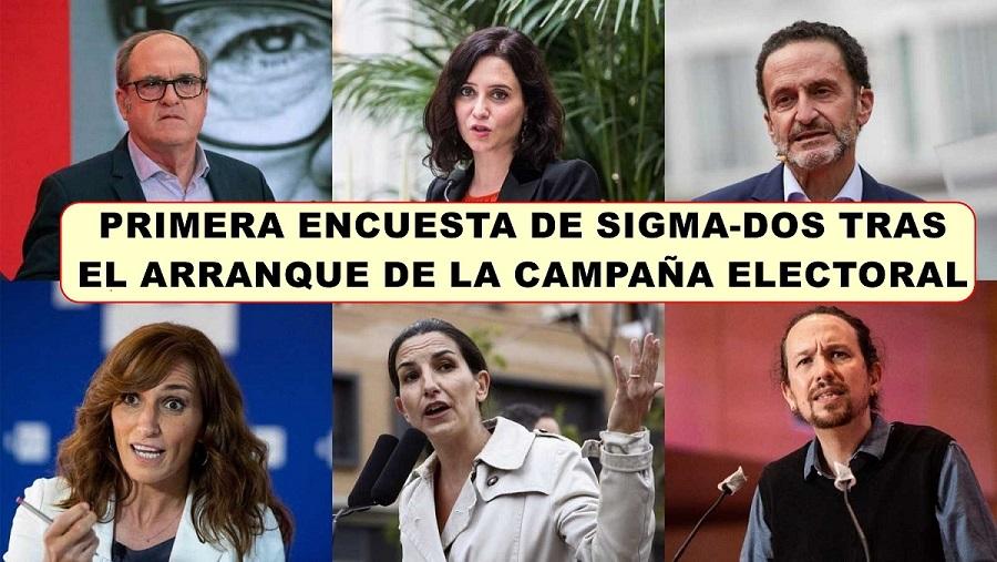 Encuesta Sigma-Dos: El desplome de Ángel Gabilondo blinda a Isabel Díaz Ayuso e impide a la izquierda ser alternativa.